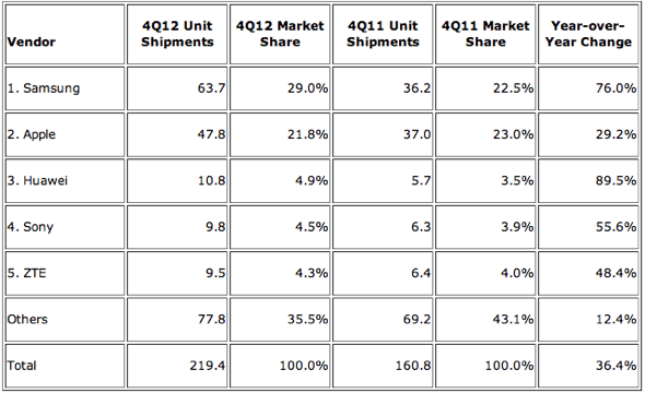 IDC: Top Five Smartphone Vendors, Shipments, and Market Share, Q4 2012 (Units in Millions)