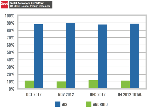 Good Technology's Q4 2012 Device Activation Report