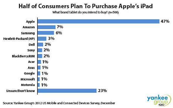 Yankee: 47% of consumers plan to purchase Apple iPad