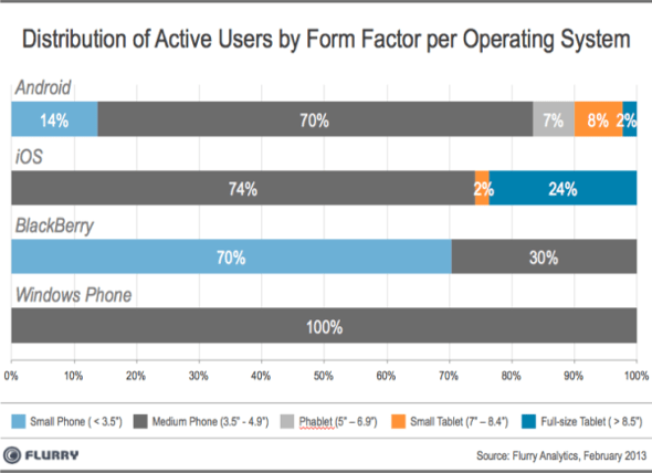 Flurry: Distribution of Active Users by Form Factor per Mobile OS