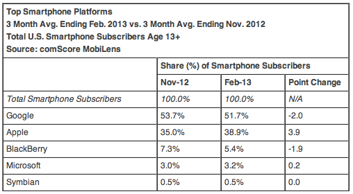 Top Smartphone Platforms 3 Month Avg. Ending Feb. 2013 vs. 3 Month Avg. Ending Nov. 2012 Total U.S. Smartphone Subscribers Age 13+ Source: comScore MobiLens