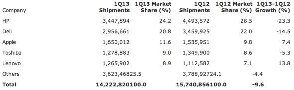 Gartner: Preliminary U.S. PC Vendor Unit Shipment Estimates for 1Q13 (Units)