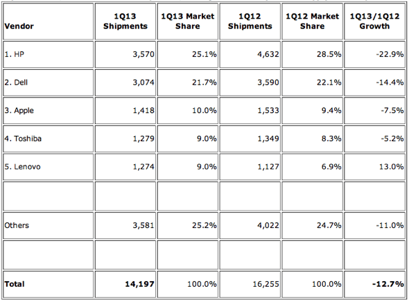 IDC: Top 5 Vendors, United States PC Shipments, First Quarter 2013 (Preliminary) (Units Shipments are in thousands)