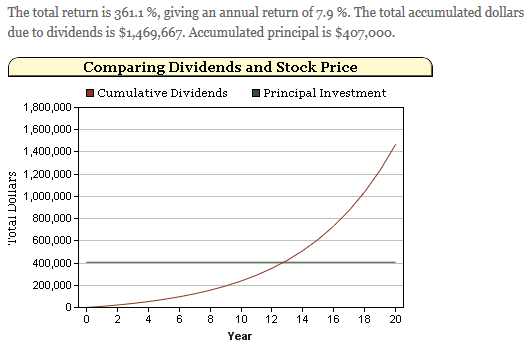 Comparing dividends vs. stock price