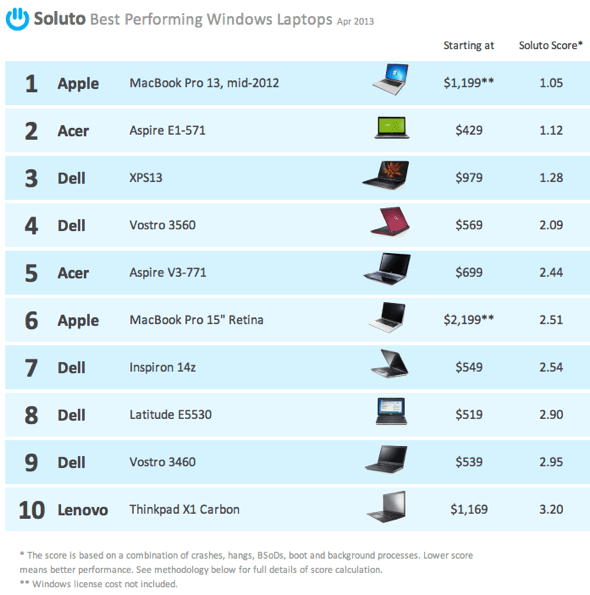 Soluto Best Performing Windows Laptops Apr 2013