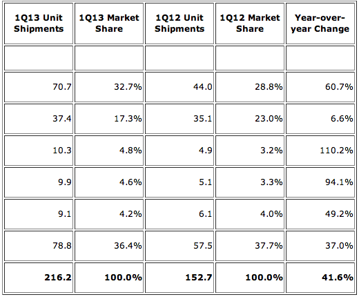 IDC: Top Five Smartphone Vendors, Shipments, and Market Share, 2013 Q1 (Units in Millions)