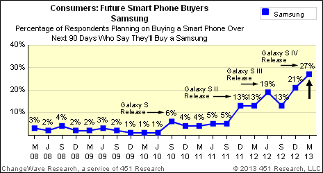 April 2013: Next 90 Day North American Smart Phone Demand
