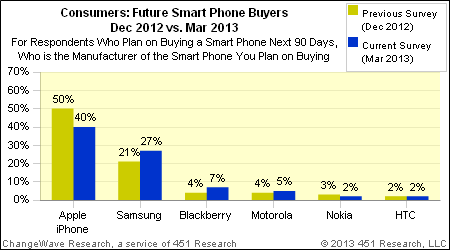 April 2013: Consumer buying plans for the next 90 days