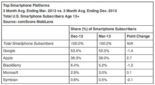 Top Smartphone Platforms 3 Month Avg. Ending Mar. 2013 vs. 3 Month Avg. Ending Dec. 2012 Total U.S. Smartphone Subscribers Age 13+ Source: comScore MobiLens