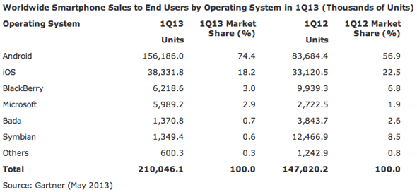 Gartner: Worldwide Smartphone Sales to End Users by Operating System in 1Q13 (Thousands of Units)