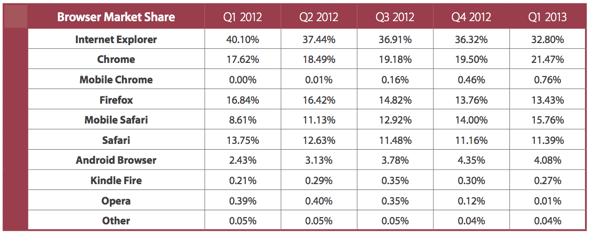 Monetate: Browser Market Share