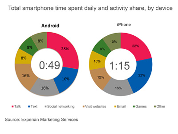 Experian: Total Smartphone Time Spent Daily and Activity Share by Device