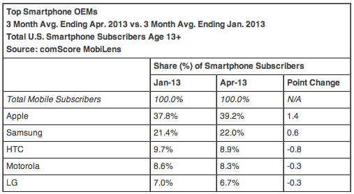 Top Smartphone OEMs 3 Month Avg. Ending Apr. 2013 vs. 3 Month Avg. Ending Jan. 2013 Total U.S. Smartphone Subscribers Age 13+ Source: comScore MobiLens