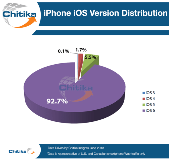 Chitika iPhone iOS version distribution June 2013