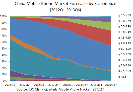 IDC: China Mobile Phone Market Forecasts by Screen Size
