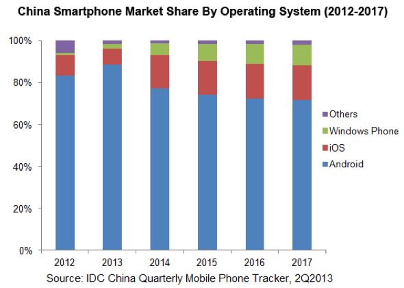 IDC: China Smartphone Operating System Analysis