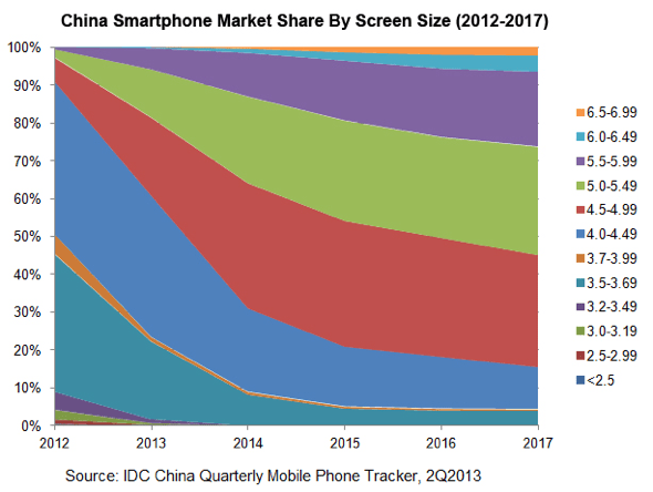 IDC: China Smartphone Screen Size Analysis