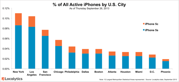 Localytics: Percent of all active phones by U.S. City, 9/26/2013