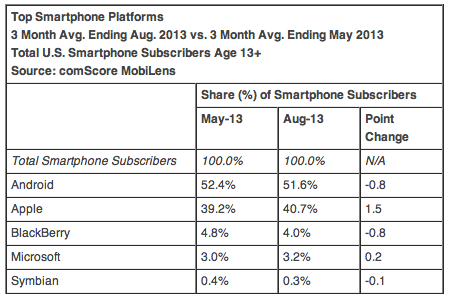 Top Smartphone Platforms 3 Month Avg. Ending Aug. 2013 vs. 3 Month Avg. Ending May 2013 Total U.S. Smartphone Subscribers Age 13+ Source: comScore MobiLens