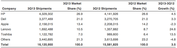 Gartner: Preliminary U.S. PC Vendor Unit Shipment Estimates for 3Q13 (Units)