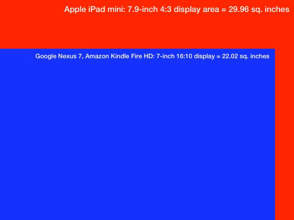 Apple iPad mini 7.9-inch display area vs. Google Nexus 7 and Amazon Kindle Fire HD display area