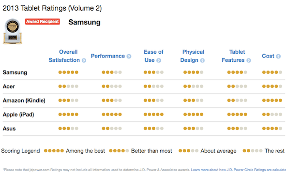 JD Power Tablet Rankings Volume 2 2013