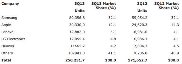 Gartner: Worldwide Smartphone Sales to End Users by Vendor in 3Q13 (Thousands of Units)