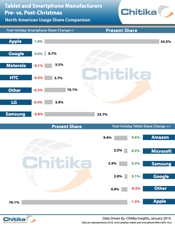 Chitika: Tablet and smartphone makers pre- and post-Christmas 2013 usgae share