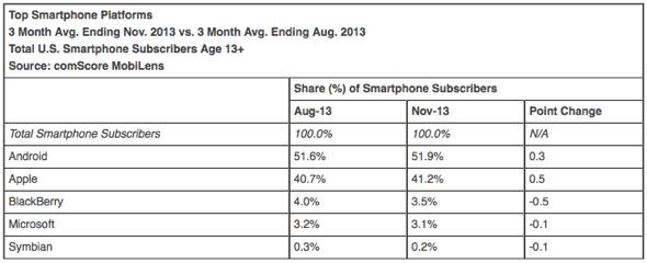 Top Smartphone Platforms 3 Month Avg. Ending Nov. 2013 vs. 3 Month Avg. Ending Aug. 2013 Total U.S. Smartphone Subscribers Age 13+ Source: comScore MobiLens