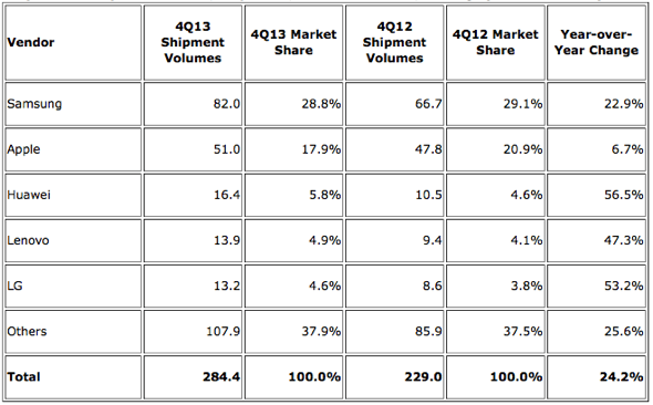 IDC: Top Five Smartphone Vendors, Shipments, and Market Share, 2013 Q4 (Units in Millions)
