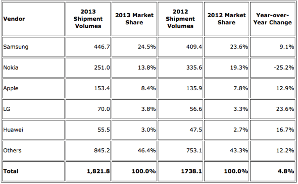 IDC: Top Five Mobile Phone Vendors, Shipments, and Market Share, 2013 (Units in Millions)