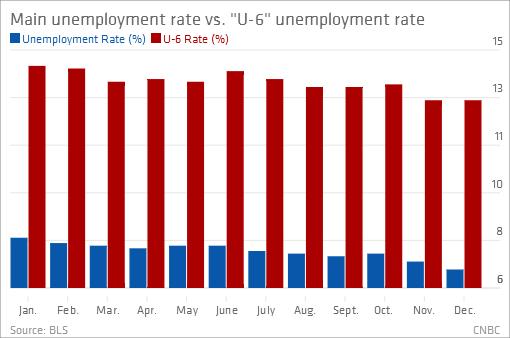 U-6 unemployment vs. main unemployment rate 2103