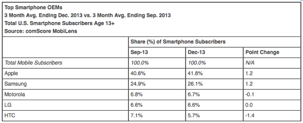 Top Smartphone OEMs 3 Month Avg. Ending Dec. 2013 vs. 3 Month Avg. Ending Sep. 2013 Total U.S. Smartphone Subscribers Age 13+ Source: comScore MobiLens