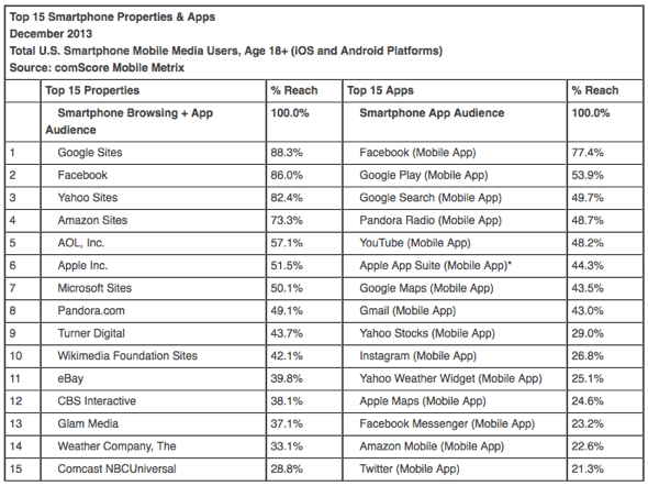 Top 15 Smartphone Properties & Apps December 2013 Total U.S. Smartphone Mobile Media Users, Age 18+ (iOS and Android Platforms) Source: comScore Mobile Metrix