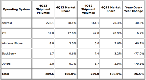IDC: Top Five Smartphone Operating Systems, Shipments, and Market Share, 4Q 2013 (Units in Millions)