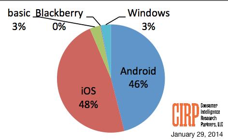 """Beleaguered BlackBerry: Zero... point... zero."" - Dean Vernon Wormer"