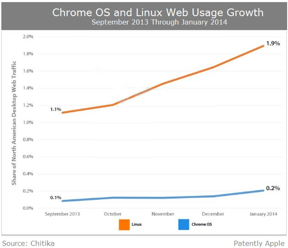 Google Chrome OS vs. Linux Web Usage Growth, 9/13-1/14