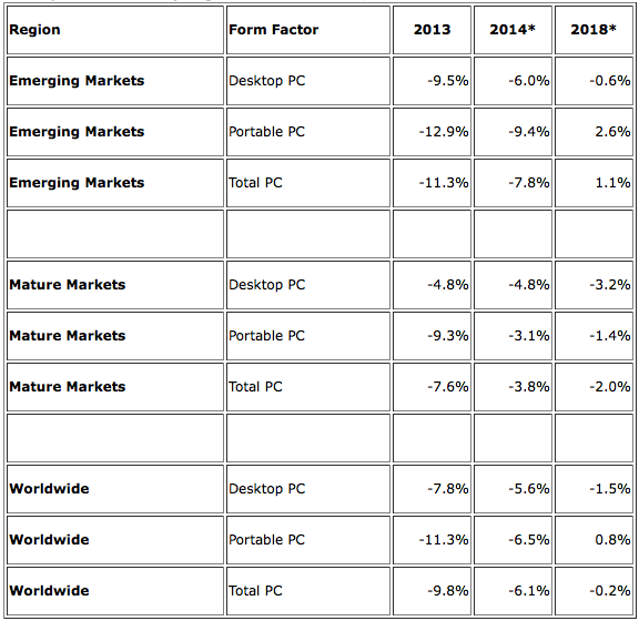 IDC: PC Shipment Growth by Region and Form Factor, 2013-2018