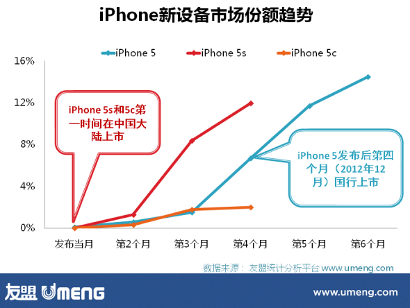 iPhone 5 vs. iPhone 5c vs. iPhone 5s UMENG China