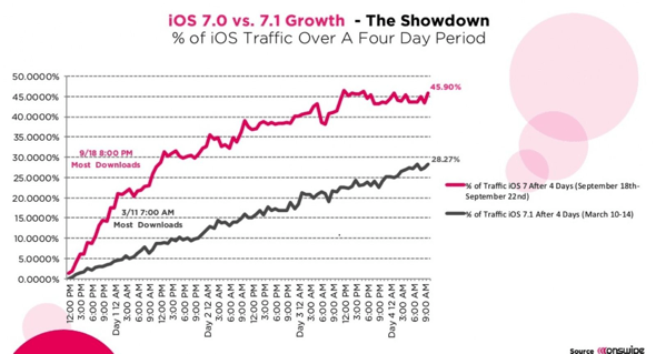 Onswipe iOS 7.0 vs. iOS 7.1