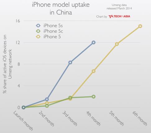 Umeng: iPhone uptake in China