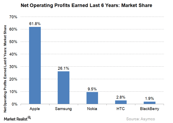 Apple's iPhone keeps raking in the majority of smartphone profits