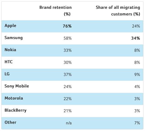 Smartphone brand retention