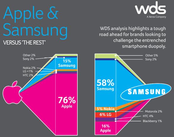 WDS: smartphone retention