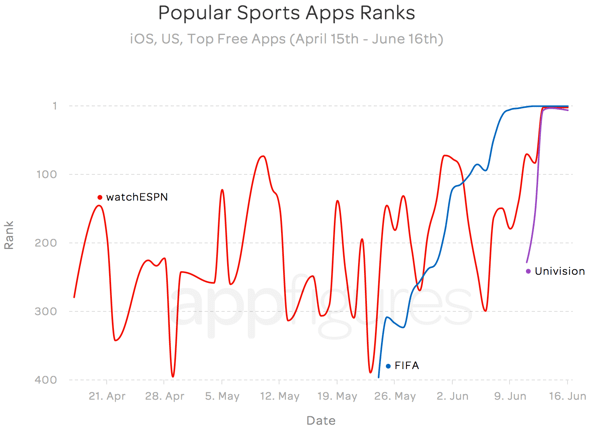Apple App Store World Cup fever