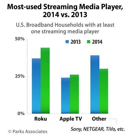 Parks Associates: Steaming media player usage 2013-2014