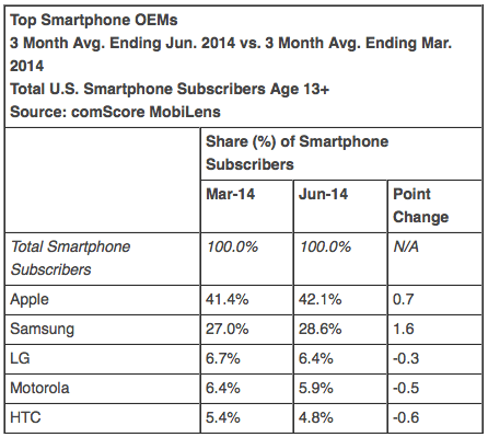 Top Smartphone OEMs 3 Month Avg. Ending Jun. 2014 vs. 3 Month Avg. Ending Mar. 2014 Total U.S. Smartphone Subscribers Age 13+ Source: comScore MobiLens