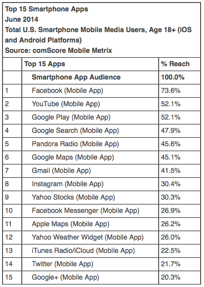 Top 15 Smartphone Apps June 2014 Total U.S. Smartphone Mobile Media Users, Age 18+ (iOS and Android Platforms) Source: comScore Mobile Metrix