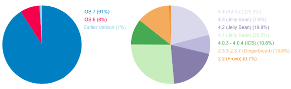 Mobile operating system fragmentation, Apple's iOS vs. Google's Android, August 2014 (via OpenSignal)