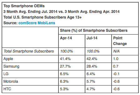 Top Smartphone OEMs 3 Month Avg. Ending Jul. 2014 vs. 3 Month Avg. Ending Apr. 2014 Total U.S. Smartphone Subscribers Age 13+ Source: comScore MobiLens